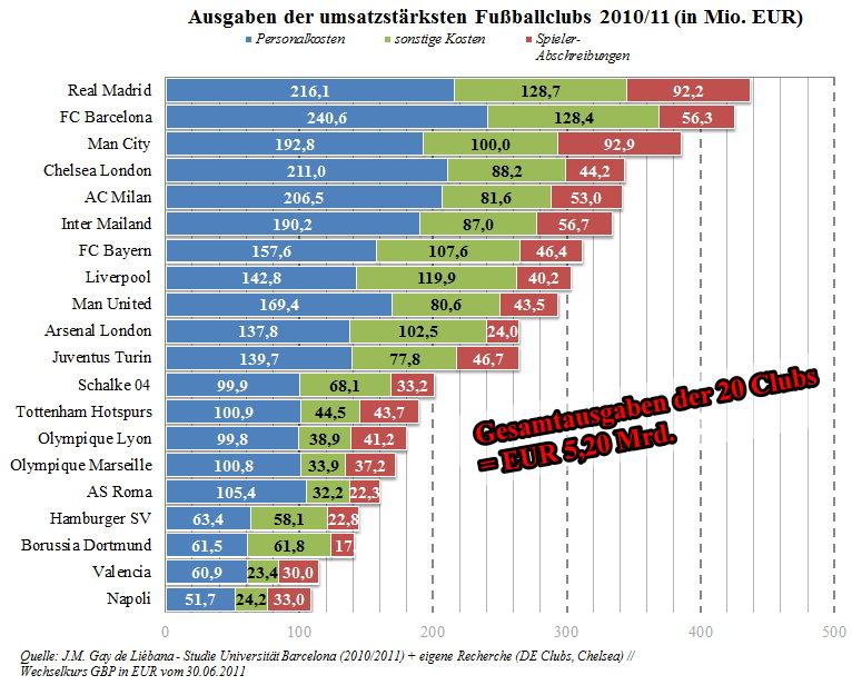 03-Ausgaben-umsatzstärkste-Fußballclubs-2010_11zusatz