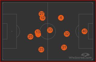 Hier sieht man die hohe, durchschnittliche Spielposition von Christian Fuchs (23) Quelle: transfermarkt.de