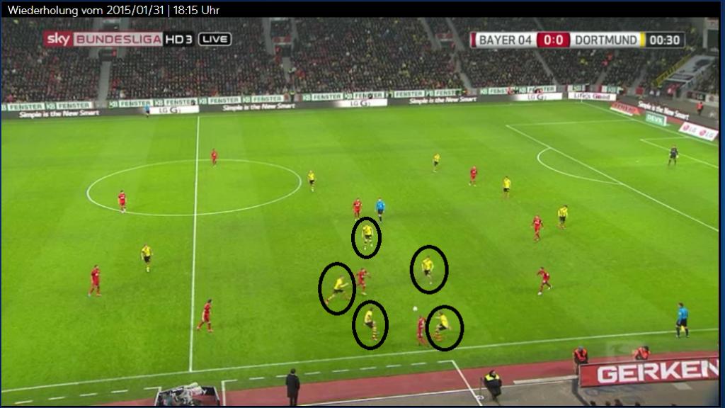 Die ballferne Seite ist verwaist, fünf Mann stellen Leverkusen