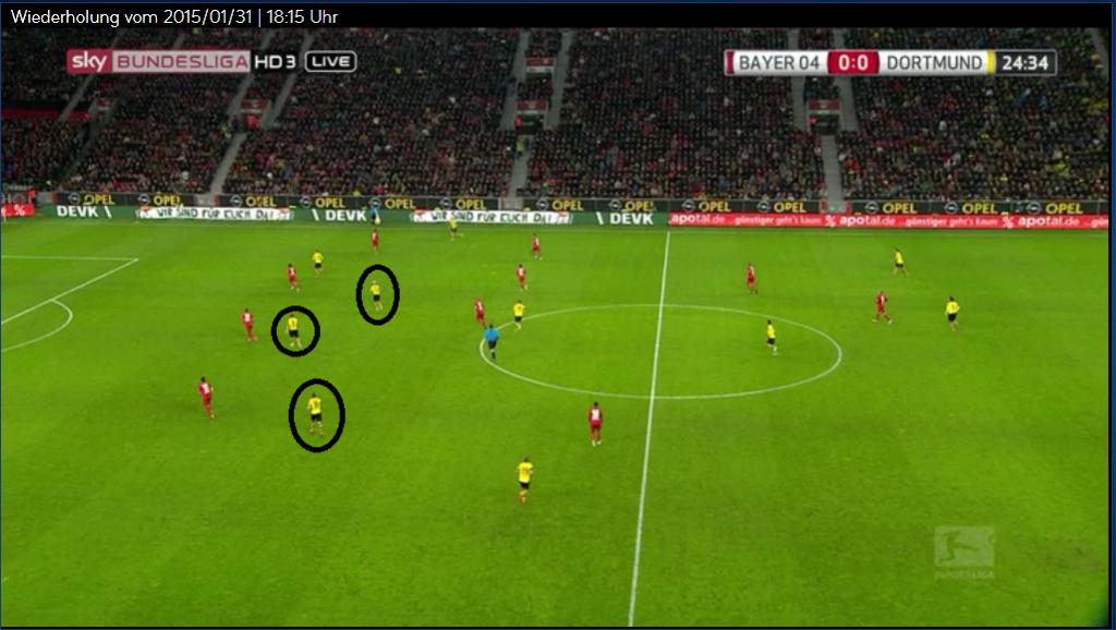 Leverkusen rückt nicht wirklich raus, vor allem die Verteidigung öffnet den Zwischenlinienraum. Trotzdem kommt wieder der weite Ball von Hummels