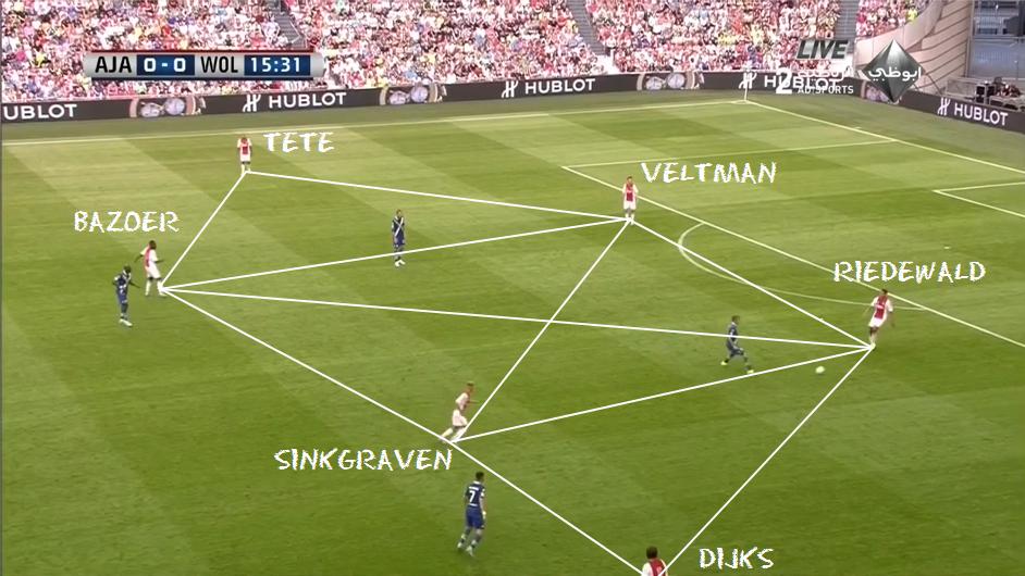 Ajax-Spielaufbau.png