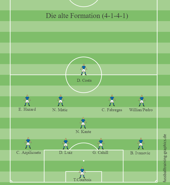 Alte Formation
