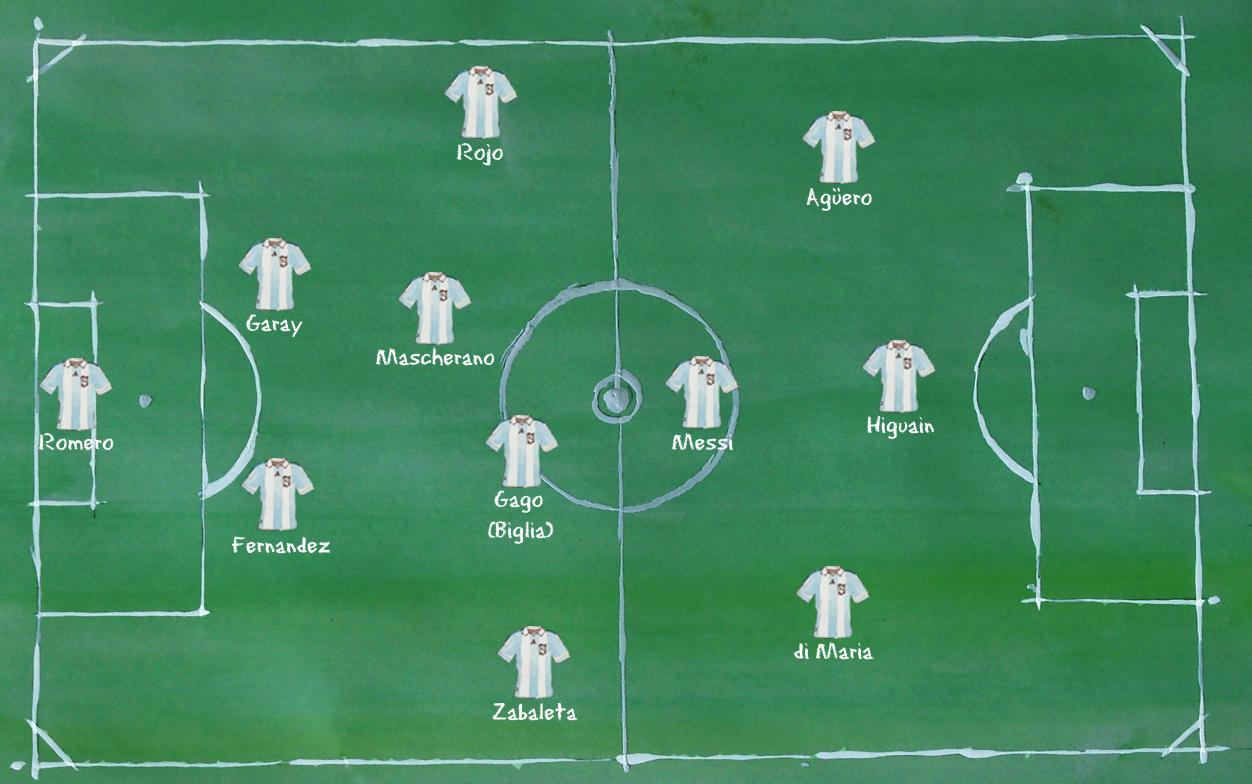 Argentinien - Aufstellung 4-2-3-1