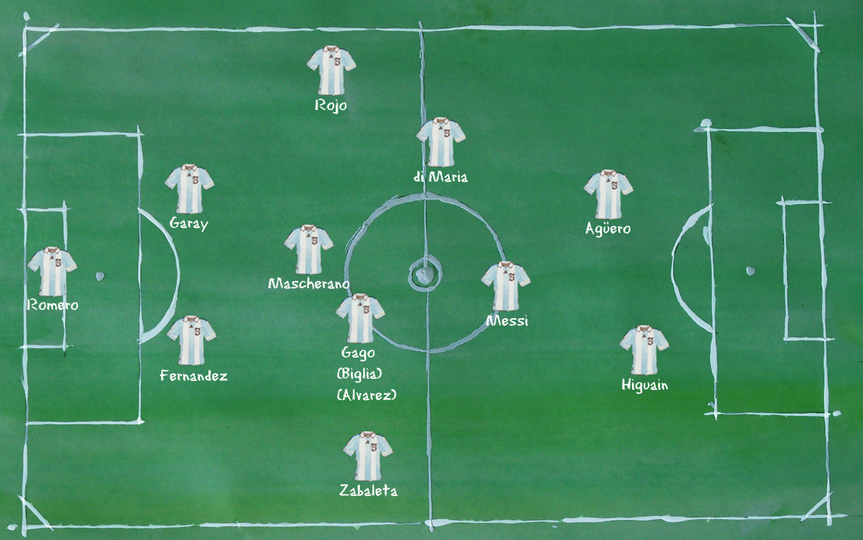Argentinien - Aufstellung 4-3-1-2