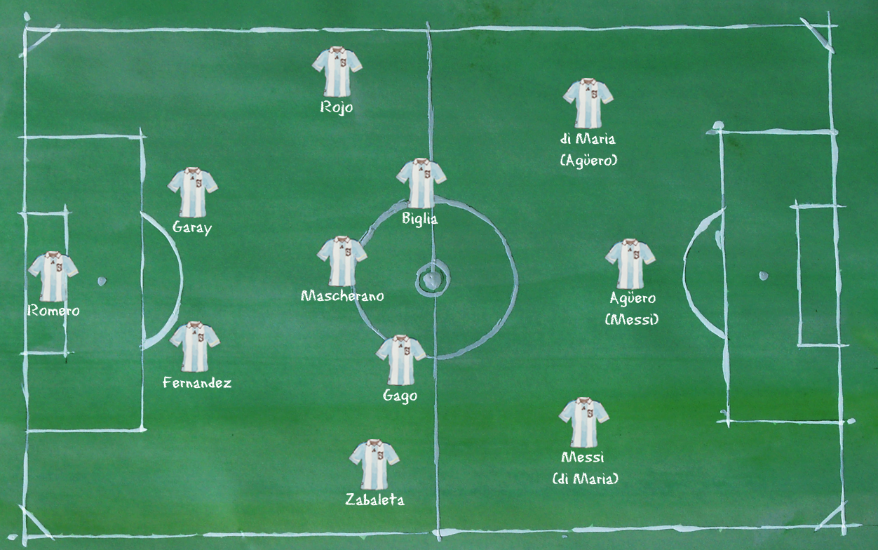 Argentinien - Aufstellung 4-3-3