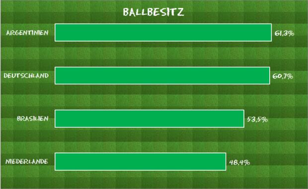 Ballbesitz
