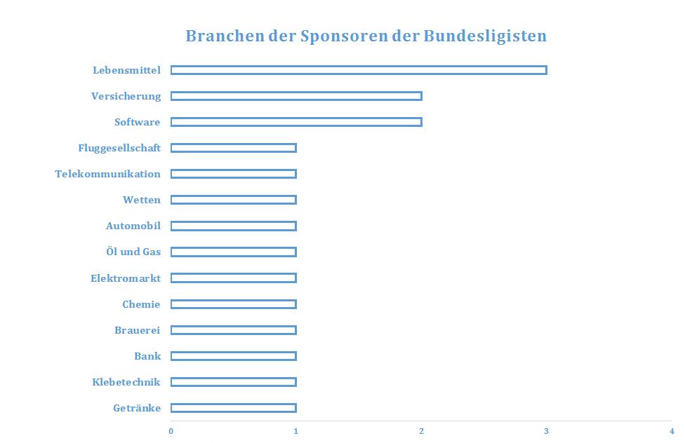 D_Branchen
