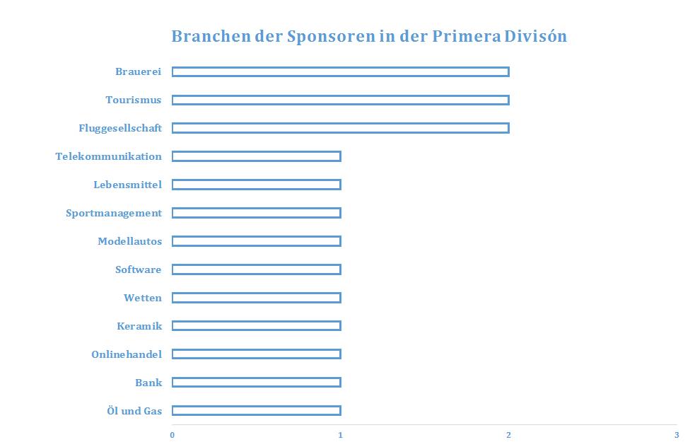 ESP_Branchen