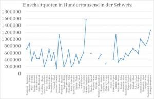 _Einschaltquote in Hundert in CH