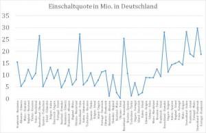 _Einschaltquote in Mio in D