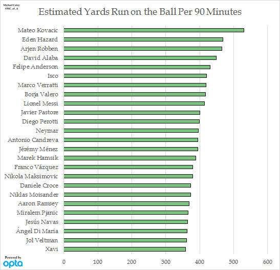 Estimated Yards Run