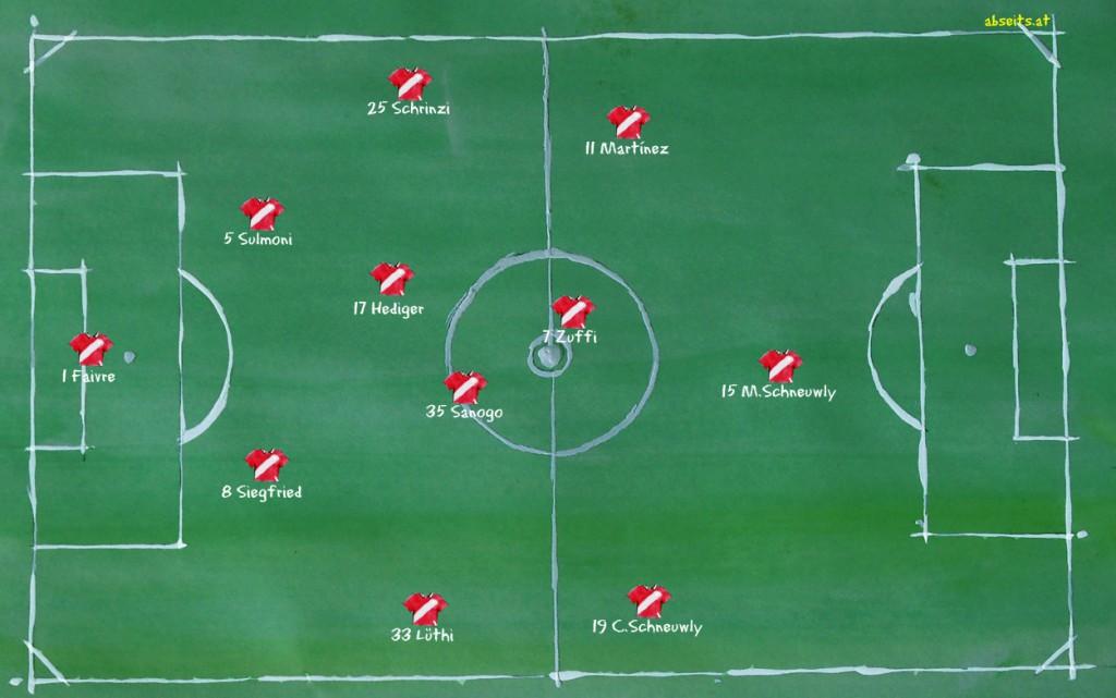 FC Thun - Mögliche Aufstellung