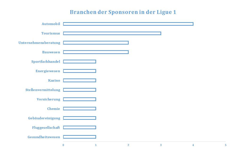 F_Branchen