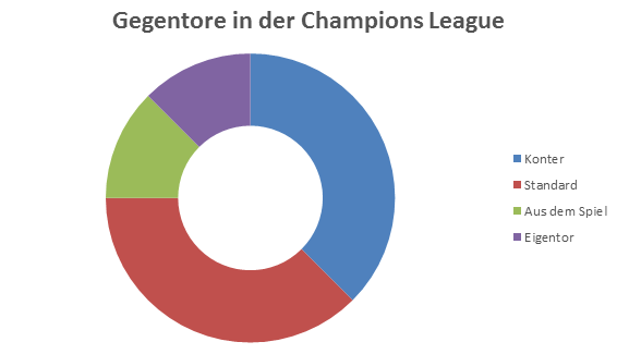 Gegentore in der Champions League