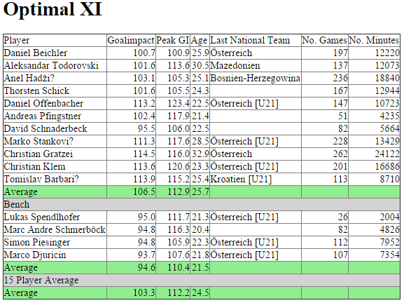 Goalimpact Optimal XI - SK Sturm Graz