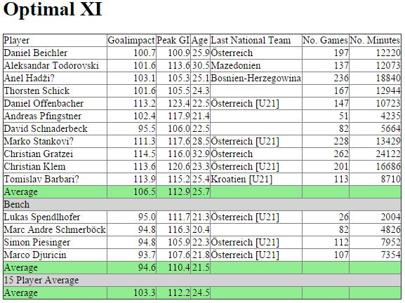 Goalimpact Optimal XI - SK Sturm Graz