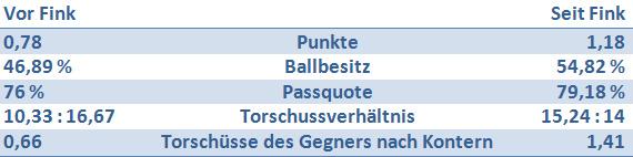 HSV-tabelle