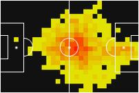 Heatmap Mario Gomez