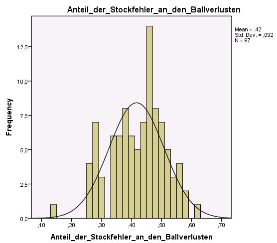 Histogramm Anteil der Stockfehler an den Ballverlusten
