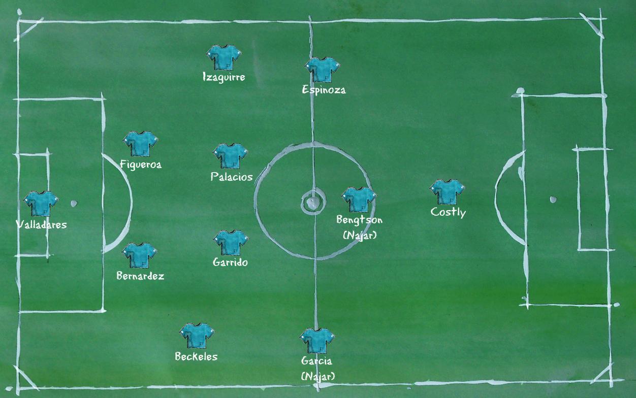 Honduras - Aufstellung 4-4-1-1