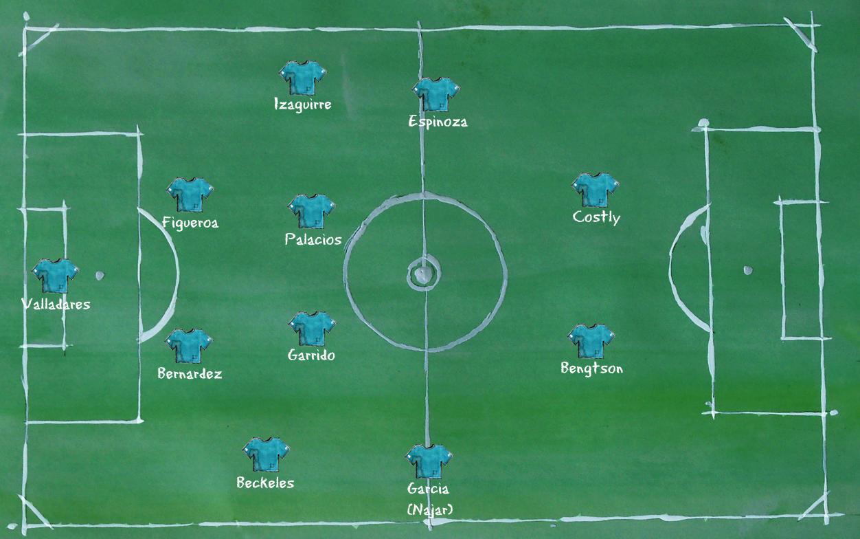 Honduras - Aufstellung 4-4-2
