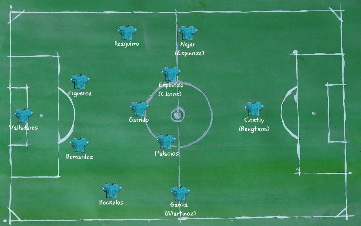 Honduras - Aufstellung 4-5-1