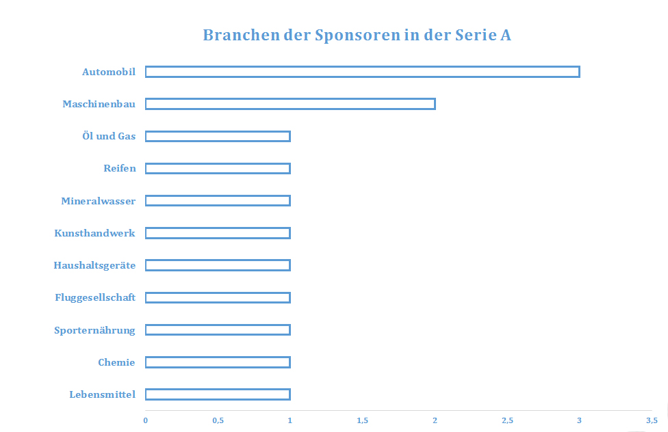 I_Branchen