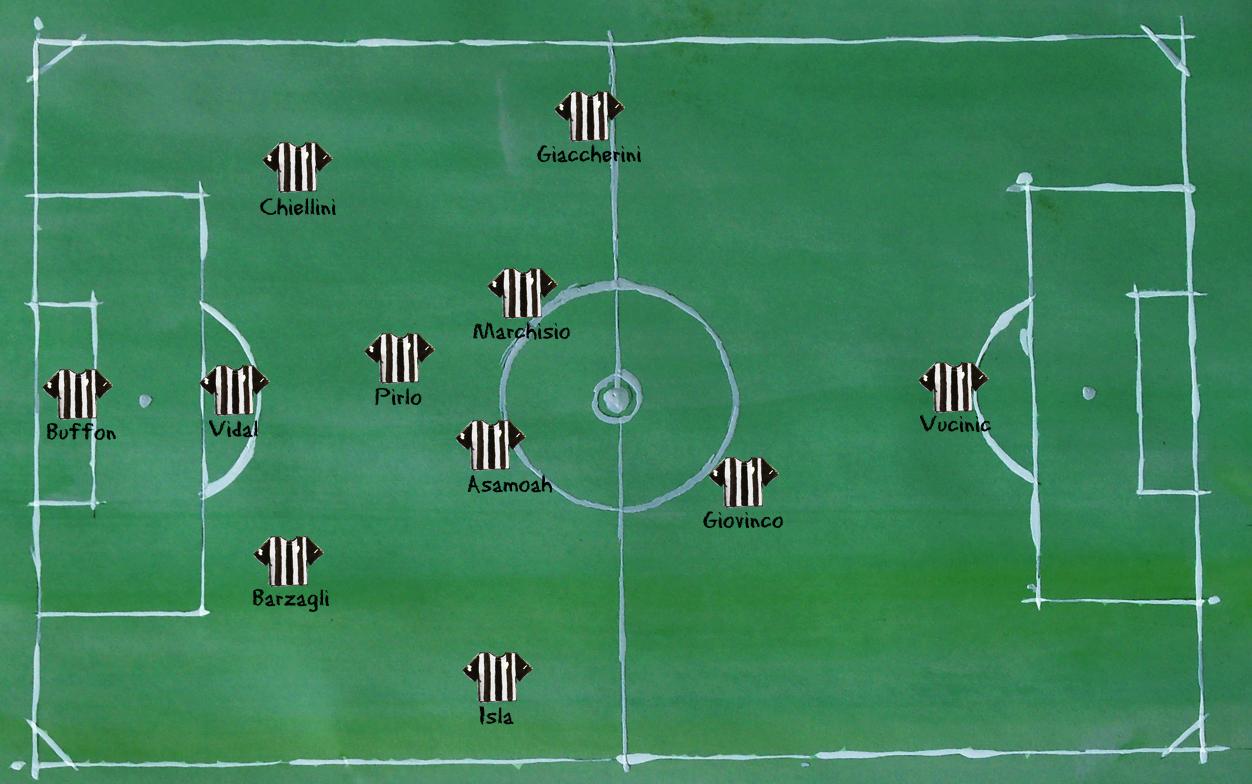 Aufstellung Juventus