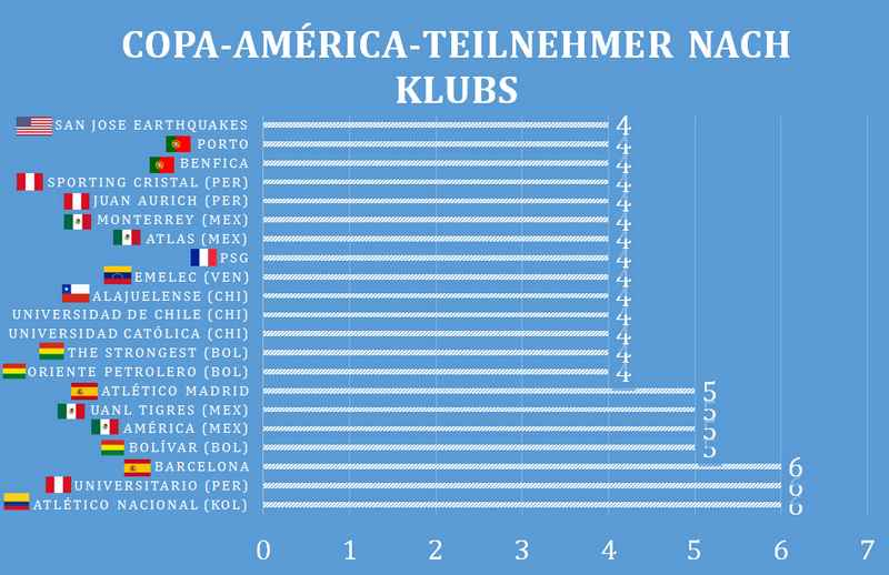 _Klubs_Copa