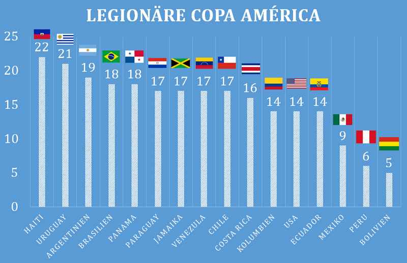 _Legionäre_Copa