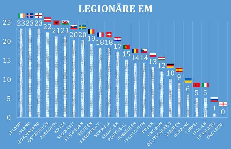 Wer spielt wo? Kaderanalyse zur Europameisterschaft 2016