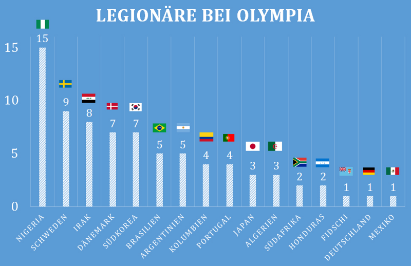 Legionaere_Olympia
