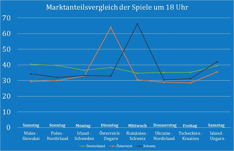 _Marktanteilsvergleich_18 Uhr