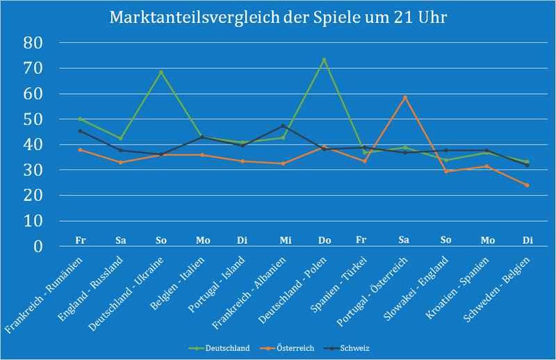 _Marktanteilsvergleich_21 Uhr