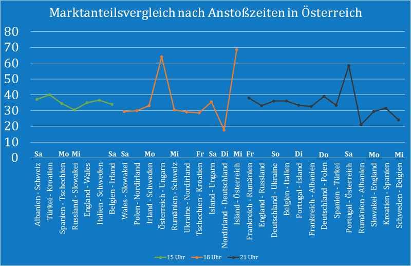 _Marktanteilsvergleich_Anstosszeiten_Österreich