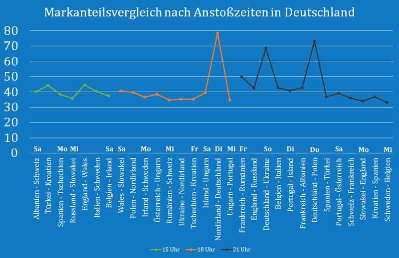 _Marktanteilsvergleich_Anstosszeiten_Deutschland