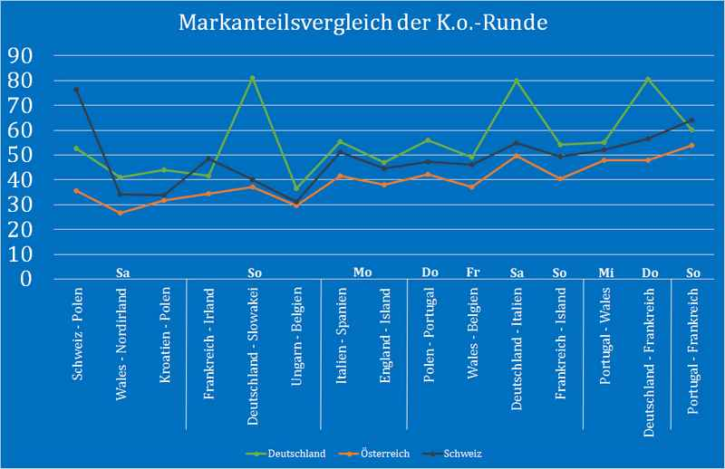 _Marktanteilsvergleich_KO-Runde