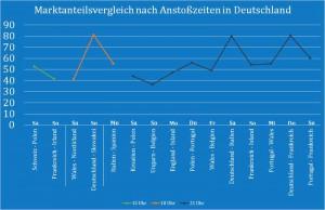 _Marktanteilsvergleich_nach_Anstosszeiten_D