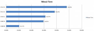 Messi-Tore