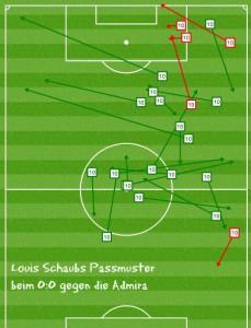 Louis Schaubs Passmuster beim 0:0 gegen die Admira