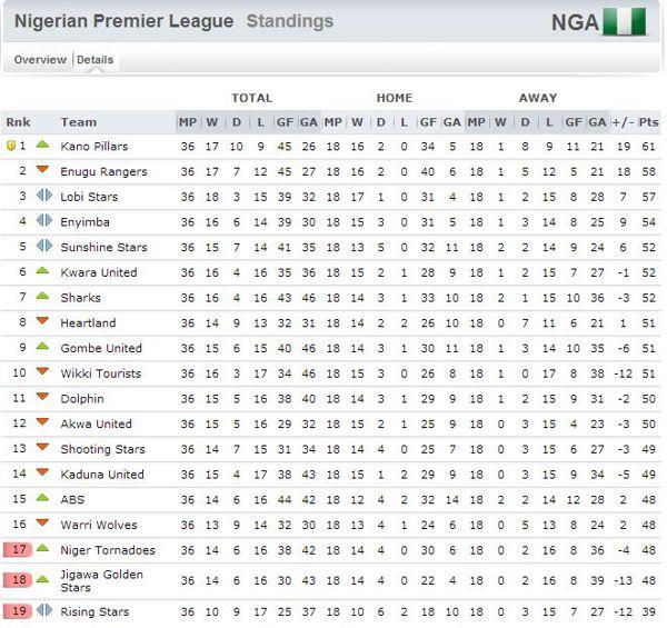 2. englische liga tabelle