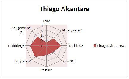 Thiago Alcantara