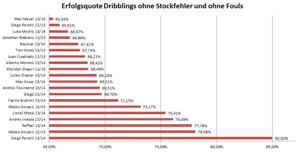 Top20-Erfolgsquote ohne Fouls ohne Stockfehler2