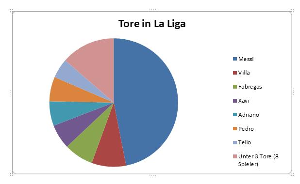 Tore in La Liga